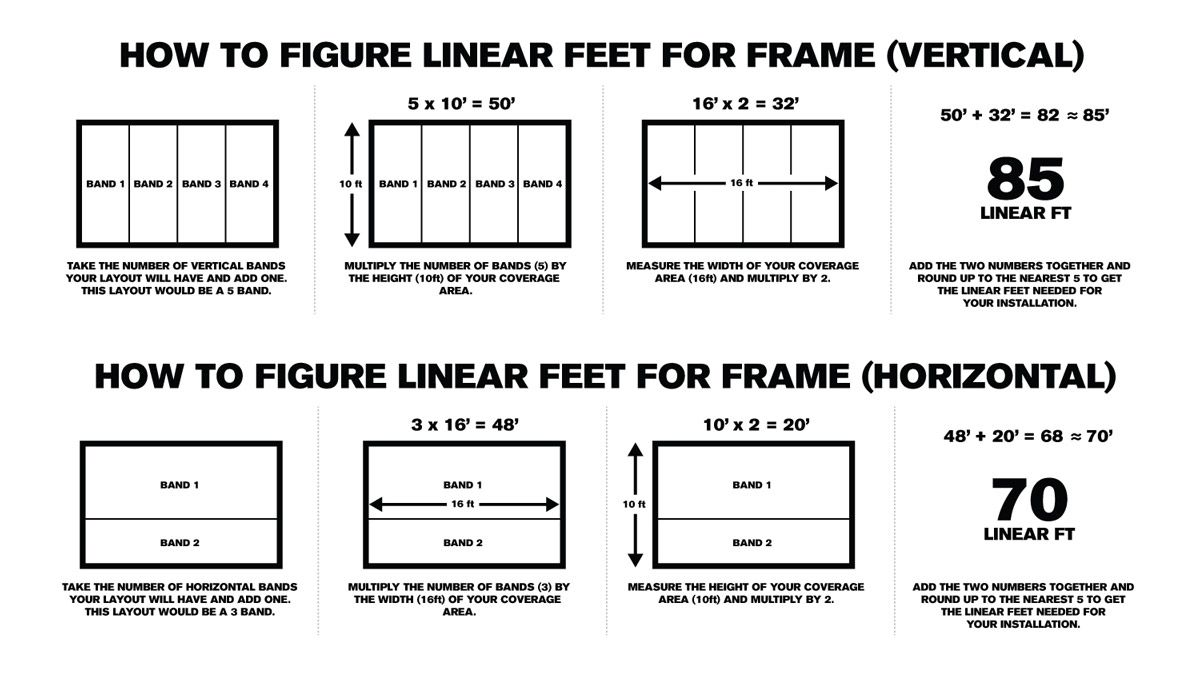 How to Figure Linear Feet for Frame Needed